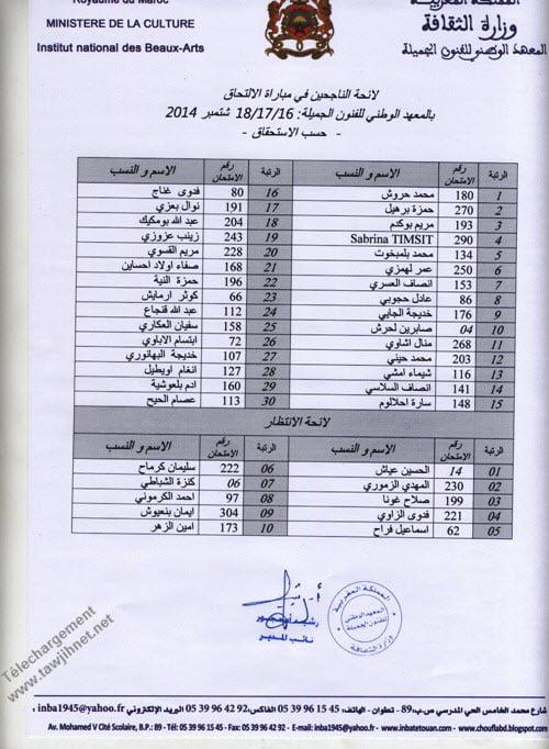 resultat inba 2014
