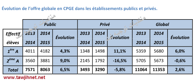 cpge-statistique-2014-2015