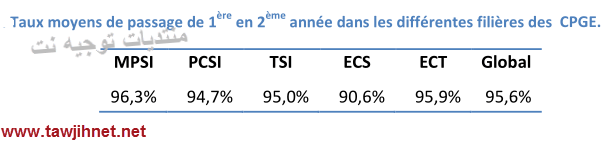 cpge-statistique-taux-reussite-2014-2015