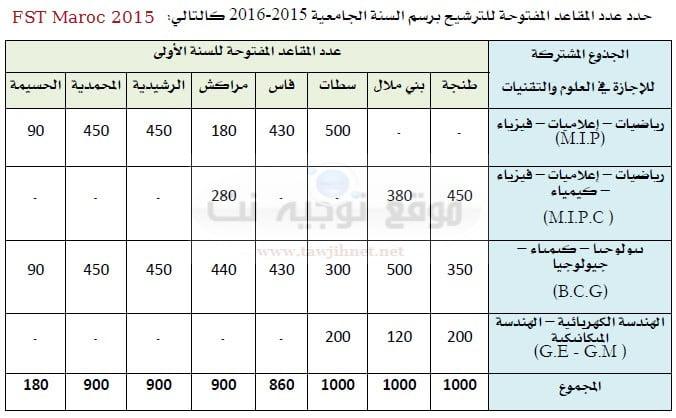FST-maroc-nombre-des-places-2015