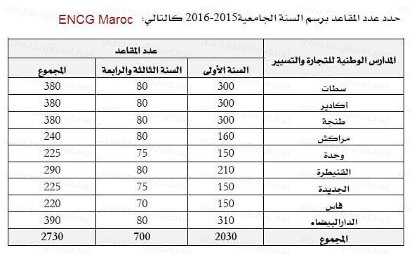 encg-maroc-2015-2016