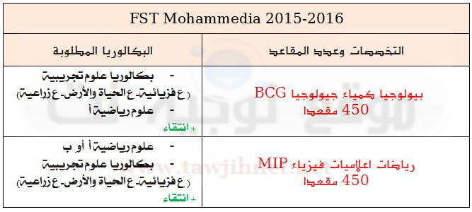 FST-mohammedia2015