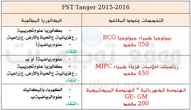 fst tanger 2015