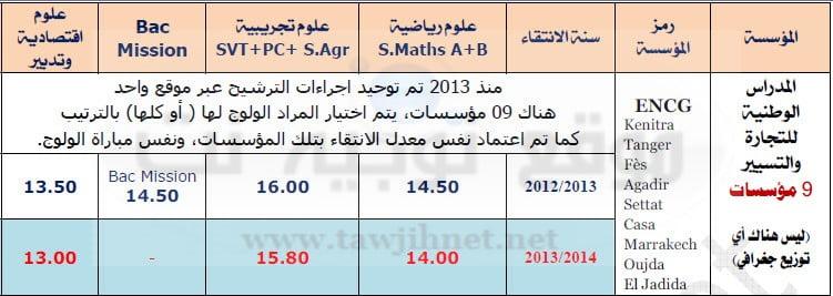 seuil-encg-maroc-2015