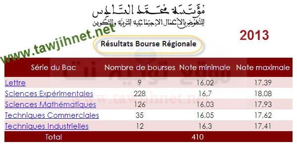 bourse-regionale