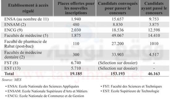 statistique-concours-2015