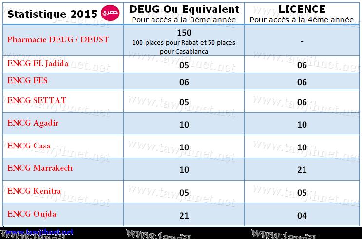 statistique_ENCG_DEUG_2015_tawjihnet