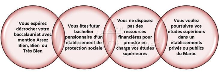 FME-bourse
