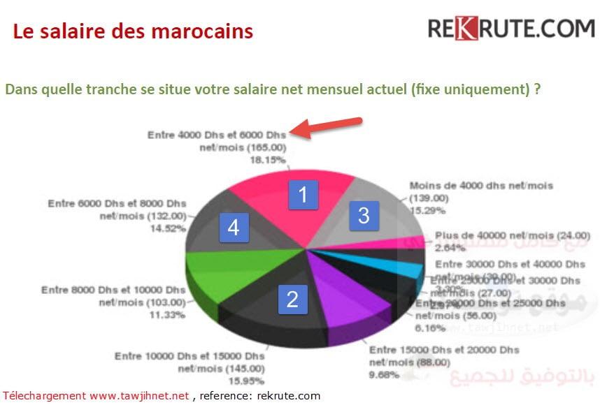 salaire-au-maroc