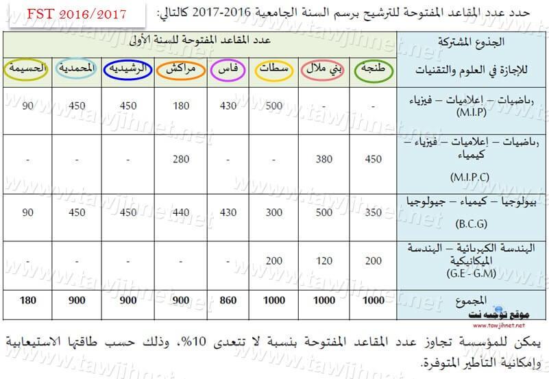 FST-nombre-2016-2017