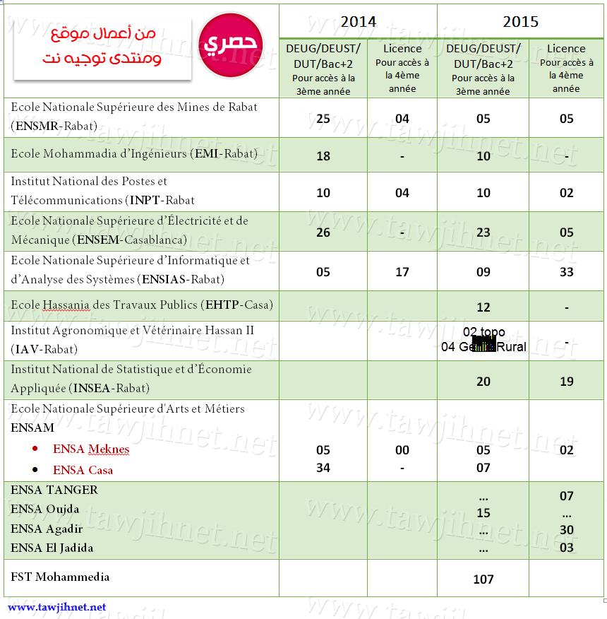 statistique_DEUG_ecole_ingenieur_2015_2014_tawjihnet