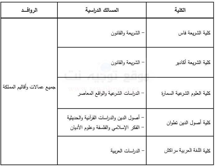 كلية الشريعة فاسايت ملول تارودانت السمارة وأصول الدين تطوانوالعربية مراكش 2018-2019