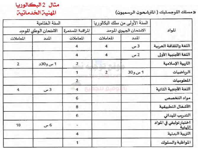 coefficient-bac-professionnelle-maroc