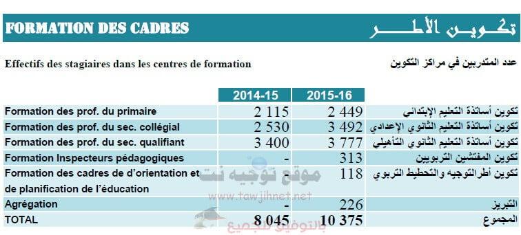statistique-prof