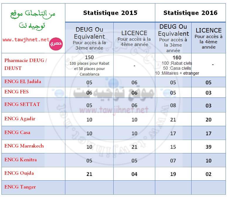 Concours-ENCG-Bac2-2016