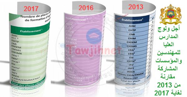CNC-Maroc-2013-2014-2015-2016-2017