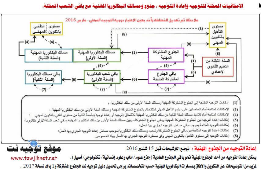 bac-prof-maroc-histogramme