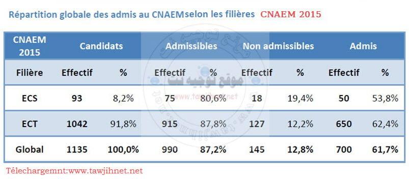 CNAEM-statistique-2015