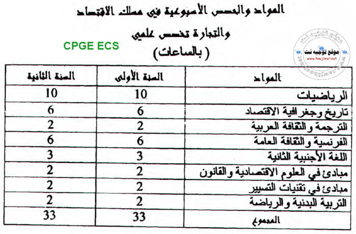 CPGE-ECS