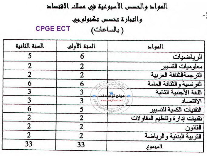 CPGE-ECT
