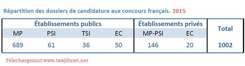 Concours-fran%C3%A7ais-cpge-maroc-2015