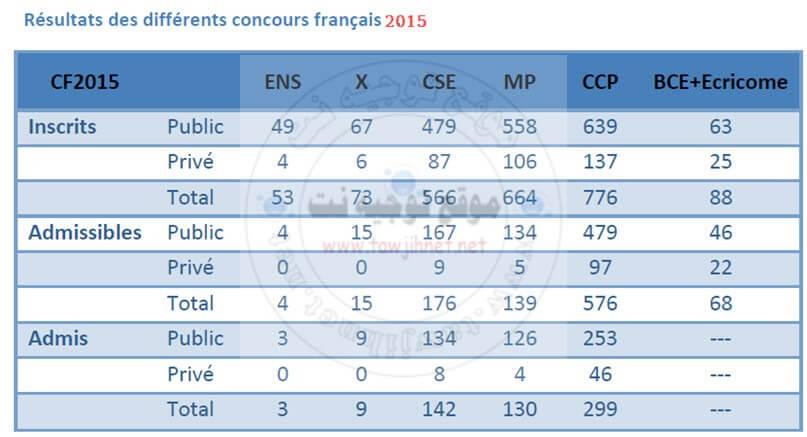 R%C3%A9sultats-des-diff%C3%A9rents-concours-fran%C3%A7ais