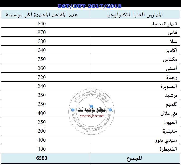 DUT-EST-2017-2018
