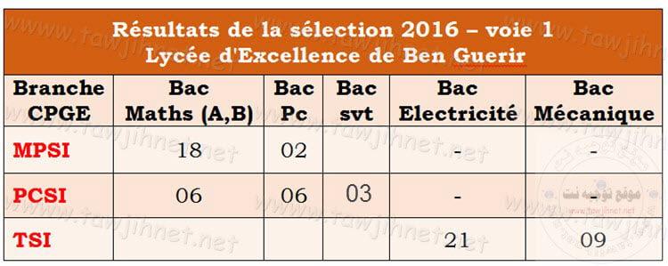 Lyc%C3%A9e-dExcellence-de-Ben-Guerir-2016