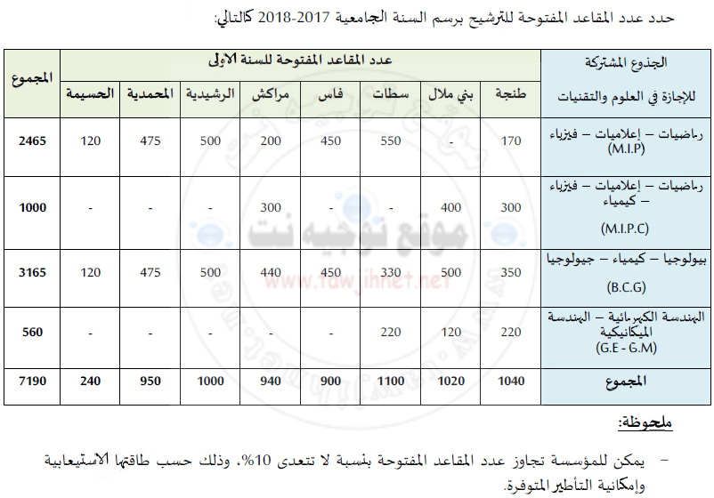 fst-fes-tanger-settat-errachidia-marrekech-mohammedia-elhoceima-2017