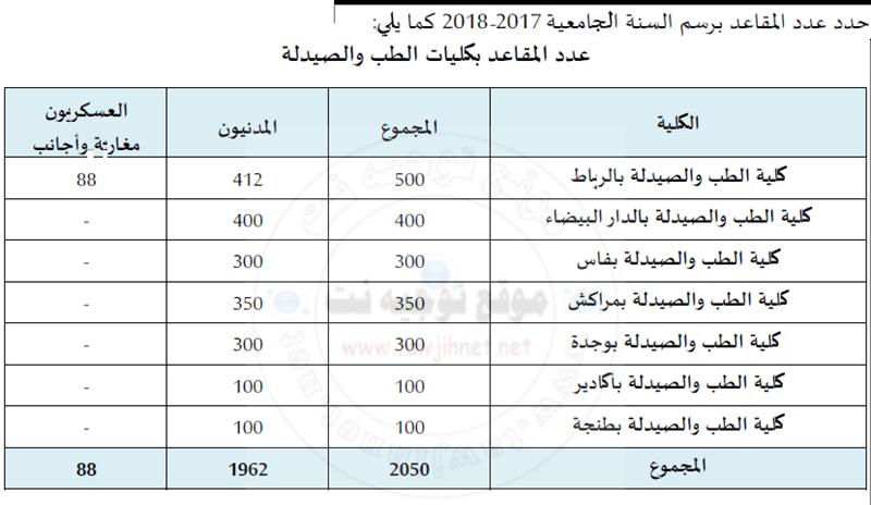 medecine-2017-2018