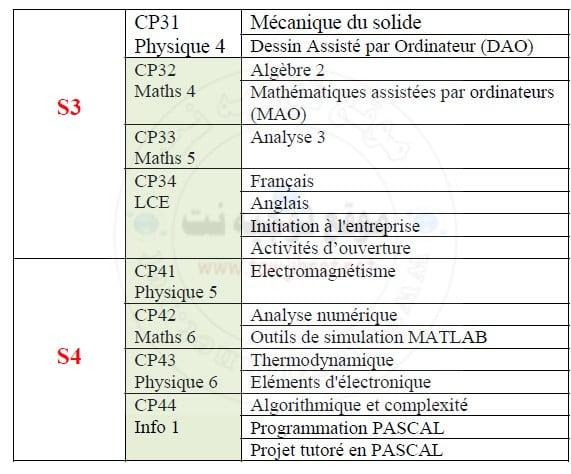 matiere-ENSA-cyle-preparatoire-s3-s4