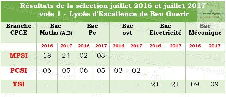 CPGE-Lyc%C3%A9e-dExcellence-de-Bengu%C3%A9rir