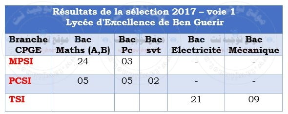 Lyc%C3%A9e-d%E2%80%99Excellence-de-Ben-Guerir-2017