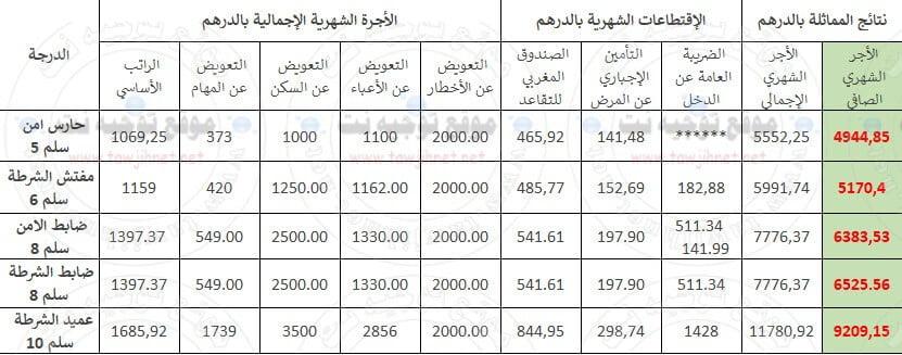 salaire-police-inspecteur-officiers-commissaire-maroc