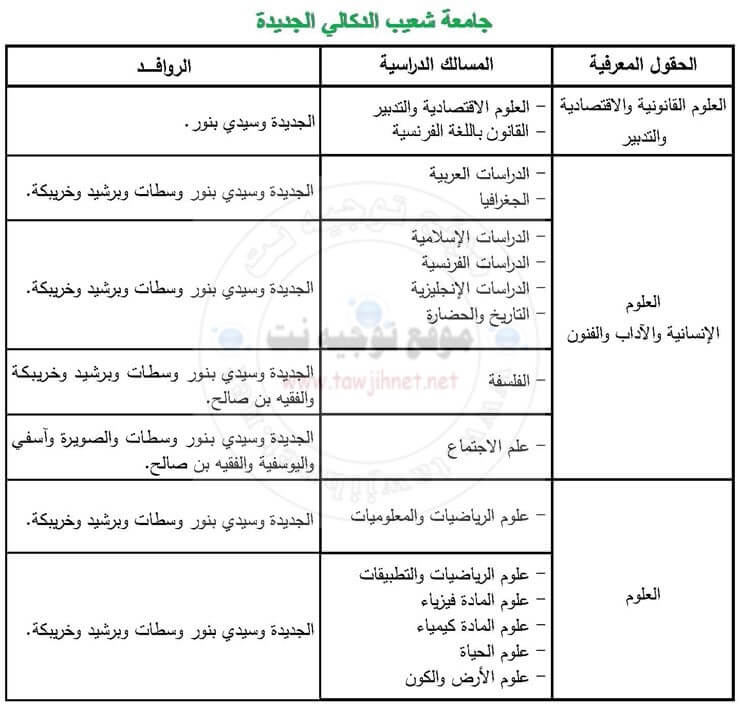 Université Chouaib Doukkali – El Jadida
