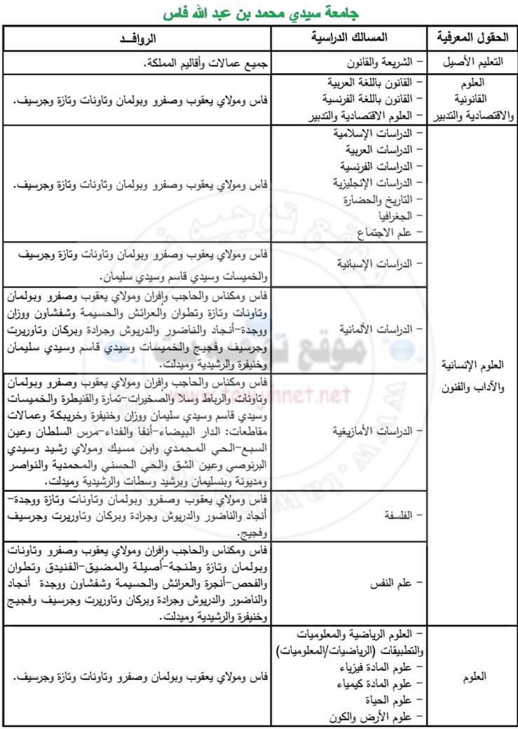 Univesité Sidi Mohammed Ben Abdellah fes