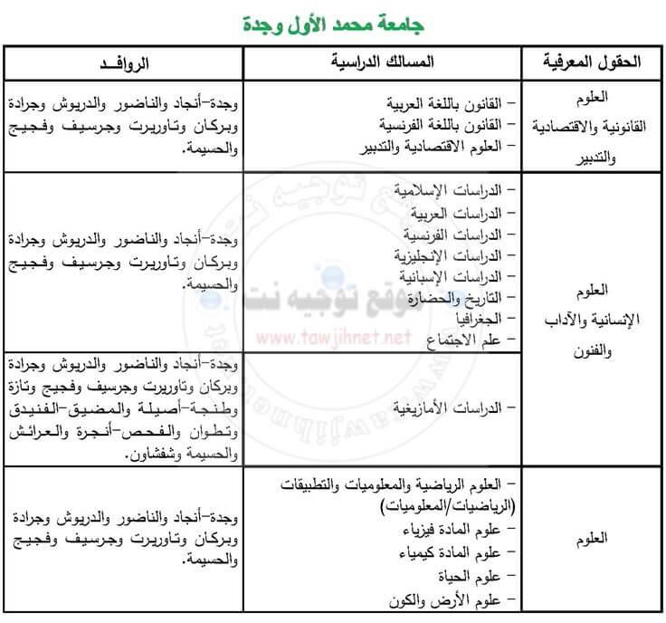 UniversitéMohammed 1er – Oujda