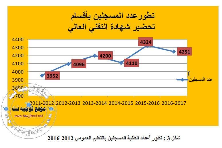 bts-effectifs-2010-2016