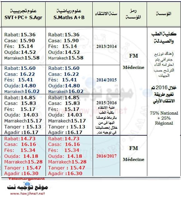medecine-maroc-2017-2018