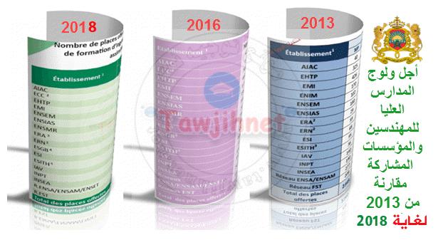 CNC-Maroc-2013-2014-2015-2016-2017-2018