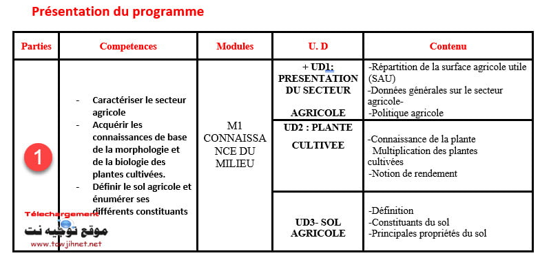 agricole-science-1