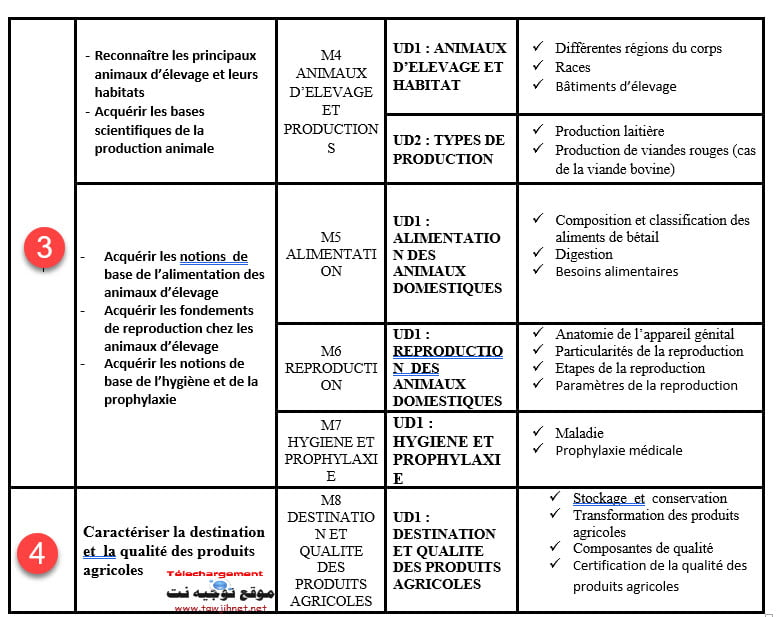 agricole-science-3