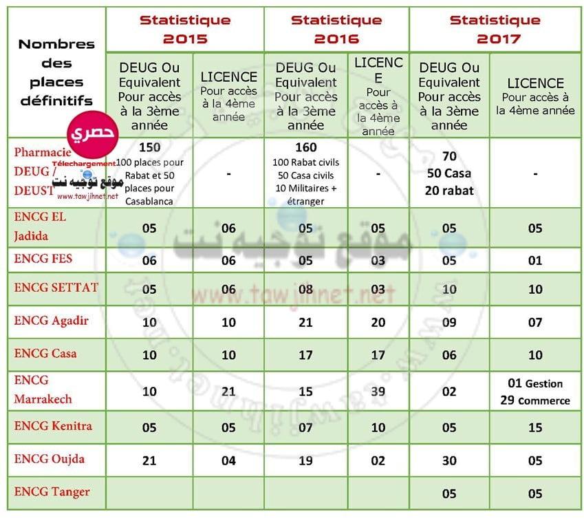 encg-pharmacie-deug-2015-2016-2017
