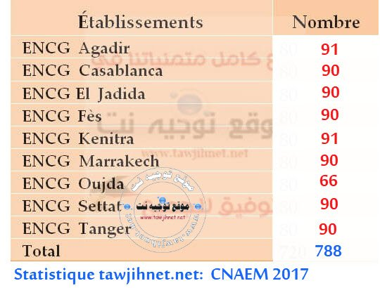 statistique-places-cnaem-2017