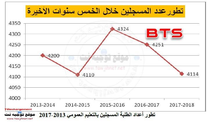 bts-nombre-2013-2017