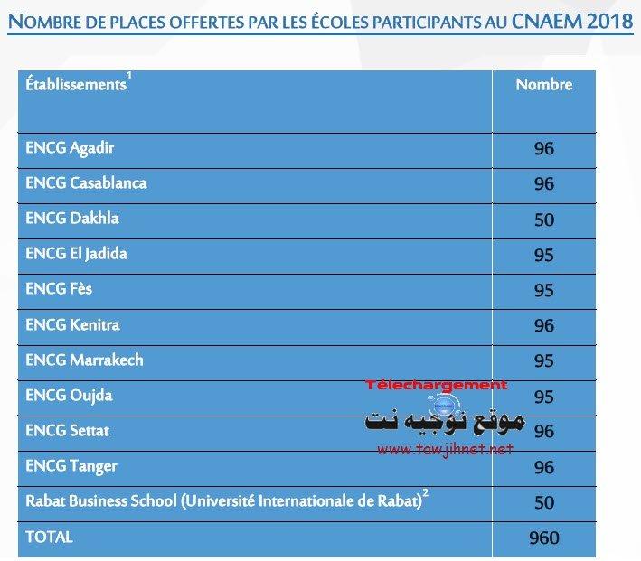 NOMBRE-DE-PLACES-OFFERTES-PAR-LES-%C3%89COLES-PARTICIPANTS-AU-CNAEM-2018