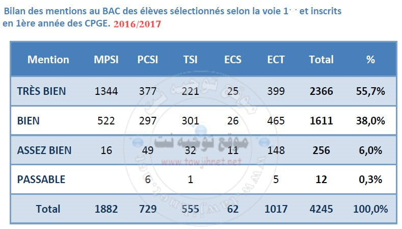 cpge-2017-statistique