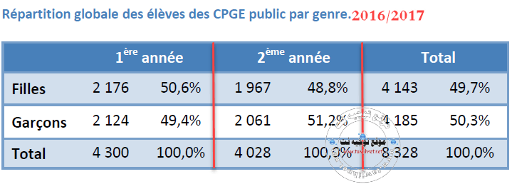 repartition-cpge-filles-garcon-2017