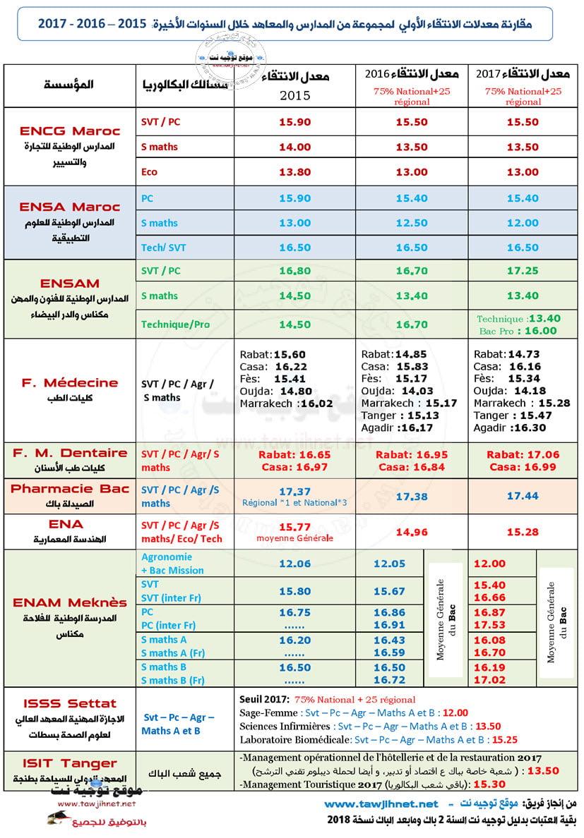 seuil-tawjihnet-2015-2016-2017