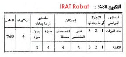 IRAT-rabat